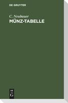 Münz-Tabelle
